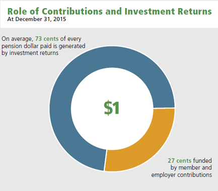 Role of Contributions and Investment Returns chart