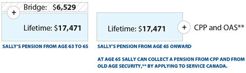 sample calculation of annual pension with bridge