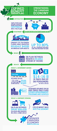Defined benefit pension plan infographic