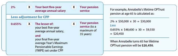 lifetime pension calculation at age 65