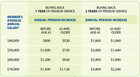 Image of table showing examples of buying back pension service