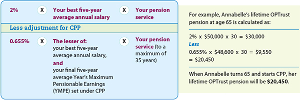 Canada pension plan and old age security overview.