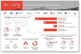 Top 10: Investing for Canada on the World Stage' infographic